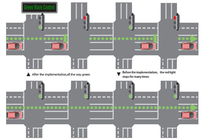 Maintenance method of green wave band of road traffic signal